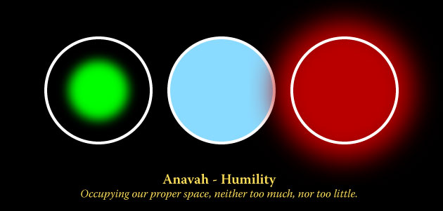 Humility Visualization